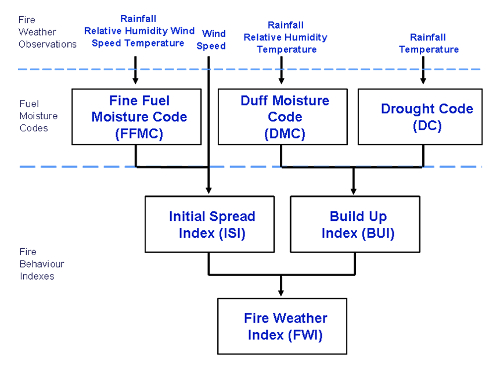 A diagram depicting NIWA's NZ Fire Weather Index System.