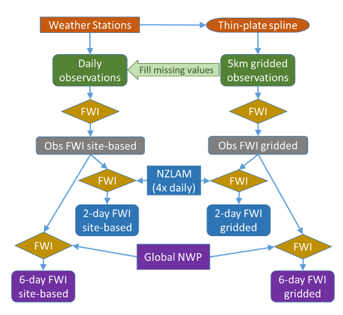 A diagram showing the interactions required to generate a 6-day ahead forecast for the Fire Weather Index.